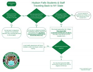 Hudson Falls Student & Staff Traveling back to NY State flow chart